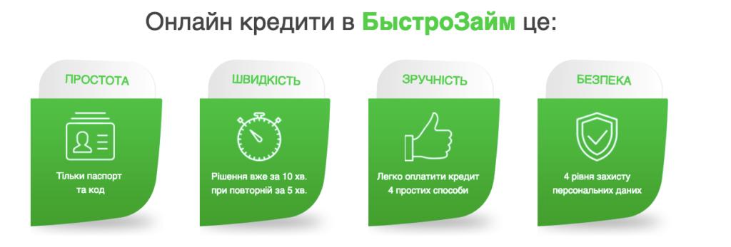 БистроЗайм - krediti24.com.ua