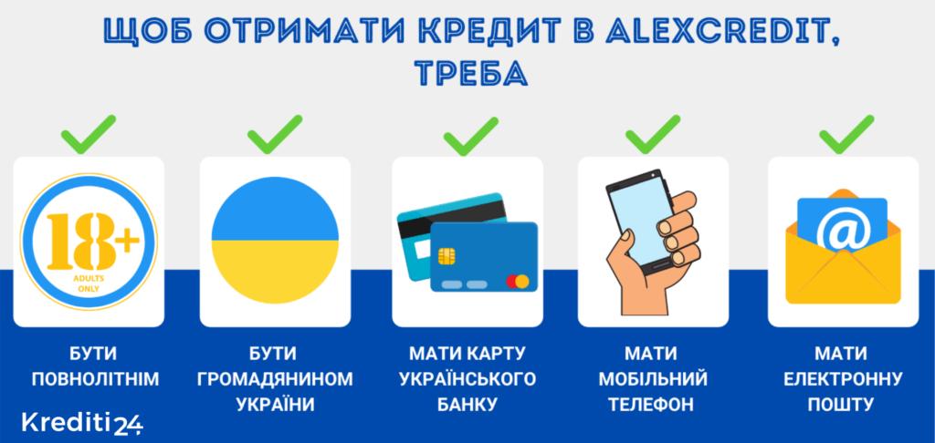 алекс кредит відгуки