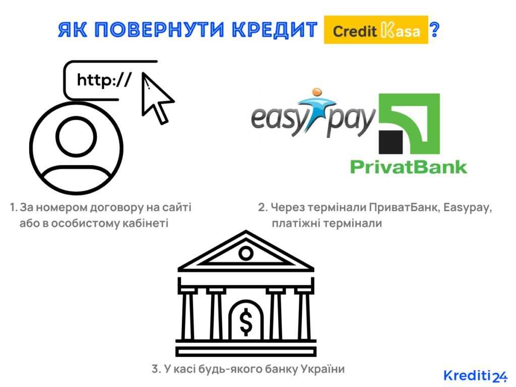 повернути онлайн кредит касса