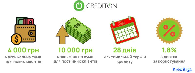 crediton інформація про кредити