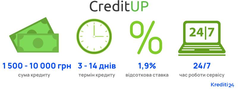 Credit Up кредит онлайн умови