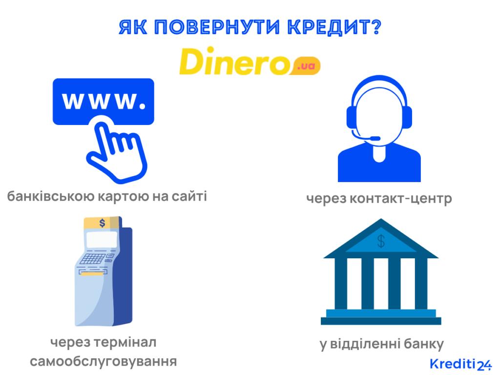 в динеро онлайн кредит