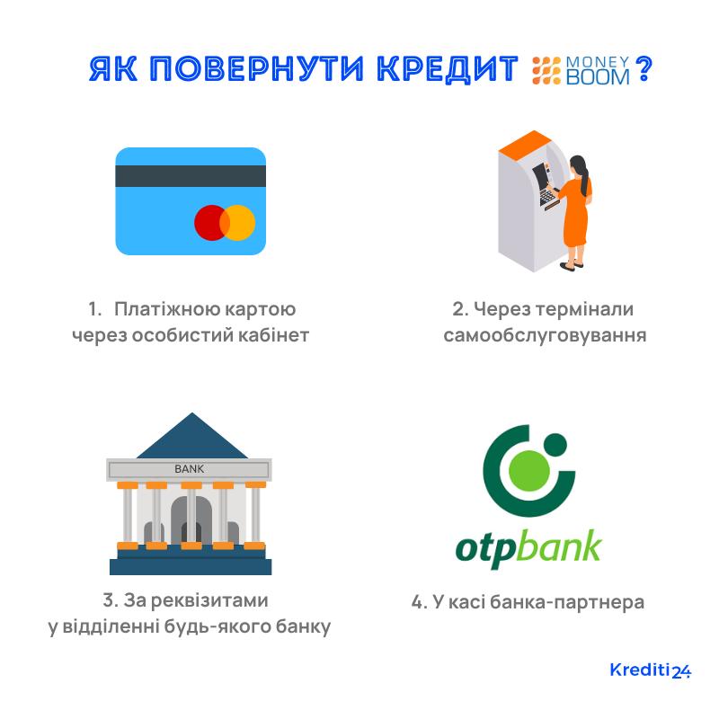 кредит онлайн манибум