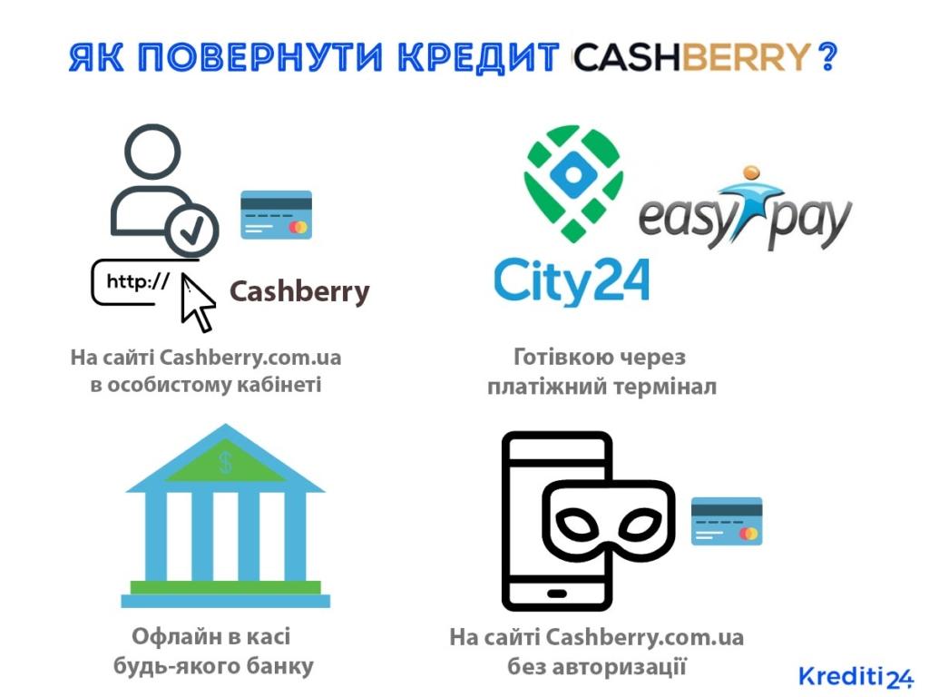 Cashberry погасити кредит