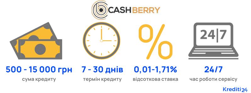 Cashberry кредит на карту онлайн