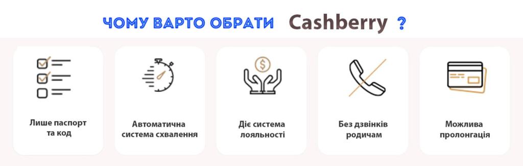 Cashberry кредит на карту переваги