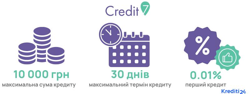 Credit7 умови кредитування