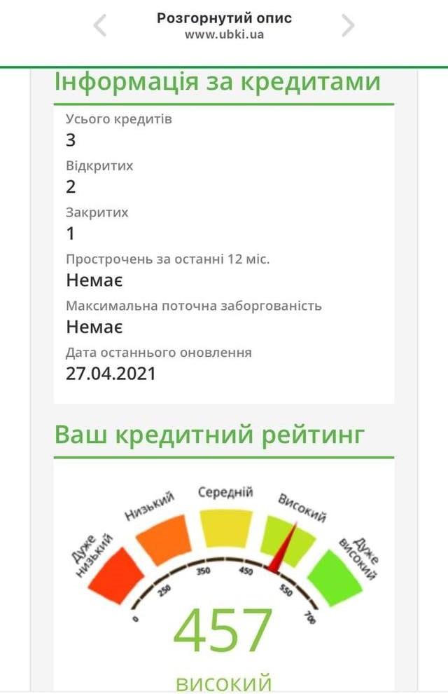 кредитний рейтинг