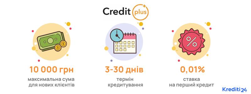 умови кредитування кредит плюс