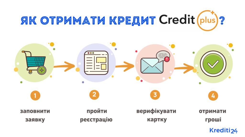 отримати кредит creditplus